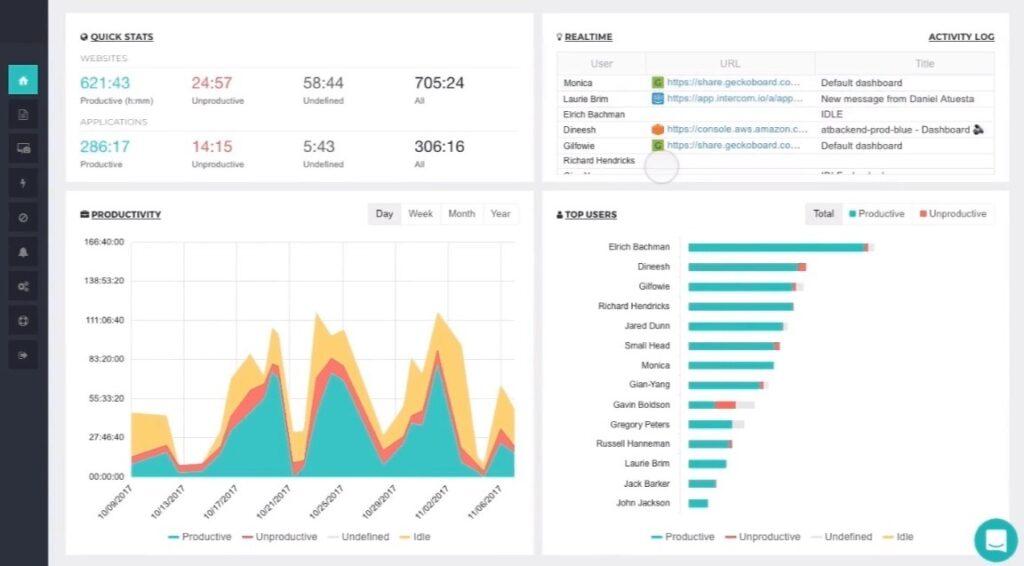 ActivTrak Monitoring for Employee